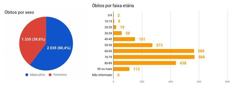 O número de mortes tem crescido nos últimos dias. – Foto: Reprodução Boletim Epidemiológico/SES