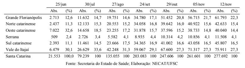 Evolução do número oficial de casos pelas mesorregiões catarinenses (25/06 a 12/11) – Foto: Divulgação/NECAT UFSC/ND