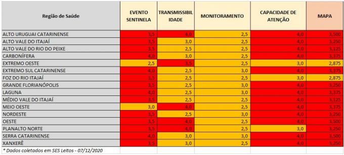 Tabela mostra o desempenho de cada região de acordo com a pontuação dos quesitos – Foto: SES/Divulgação