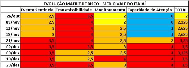 Evolução Matriz de Risco do Médio Vale do Itajaí – Foto: ND Mais