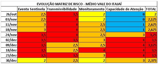 Evolução da Matriz de Risco do Médio Vale do Itajaí – Foto: ND Mais