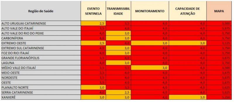 Mapa de risco mostra situação delicada da pandemia em SC – Foto: SES/Divulgação