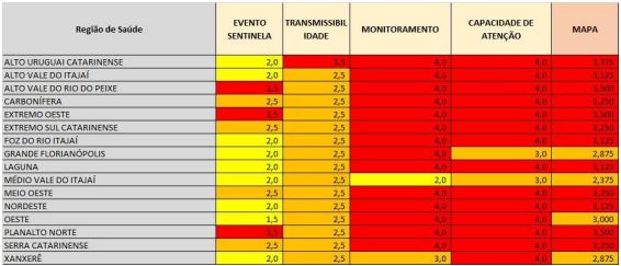 Tabela mostra o desempenho de cada região em cada um dos quesitos da metodologia – Foto: SES/Divulgação