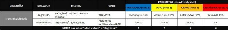 Dimensão transmissibilidade – Foto: Coes/SES/Divulgação/ND