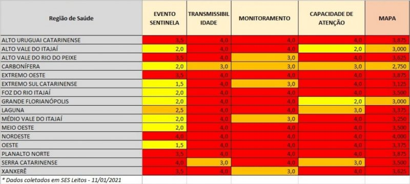 Confira a pontuação de todas as regiões do mapa de risco da Covid-19 – Foto: Governo de SC/Divulgação