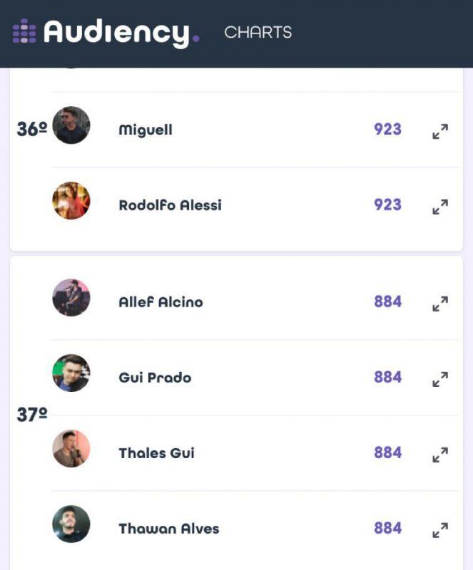 Ranking mostra joinvilense em 37º lugar – Foto: Reprodução/Audience