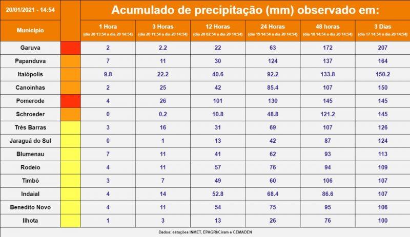 Acumulados de chuva ultrapassam 160 mm em 72h – Foto: Divulgação/Defesa Civil/ND