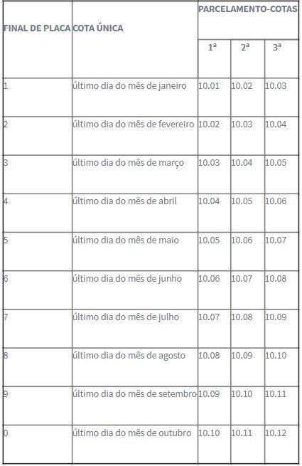 Calendário de pagamento do IPVA em 2021 – Foto: Divulgação/Governo de Santa Catarina