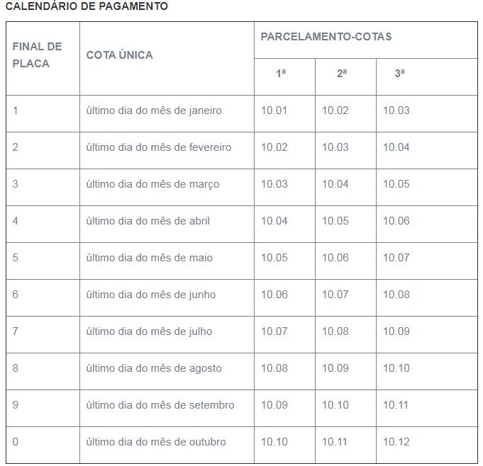 Calendário de pagamento do IPVA em SC – Foto: Governo SC/divulgação