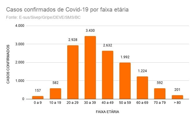 Gráfico mostra o número de casos de Covid-19 por faixa etária em Balneário Camboriú. – Foto: ND