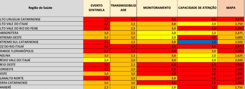 Tabela com as regiões de saúde de SC com os coeficientes de avaliação de transmissão da Covid-19