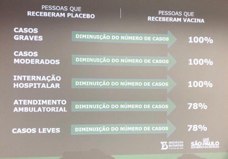 Dados foram divulgados nesta quinta-feira – Foto: Governo de SP/Divulgação