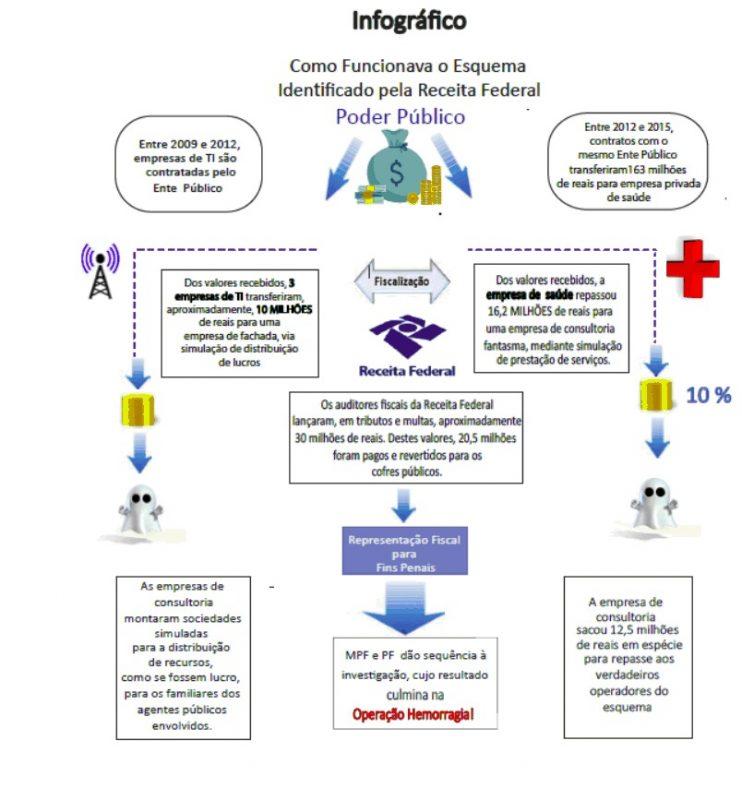 Gráfico mostra como era a atuação do grupo – Foto: Polícia Federal/Divulgação