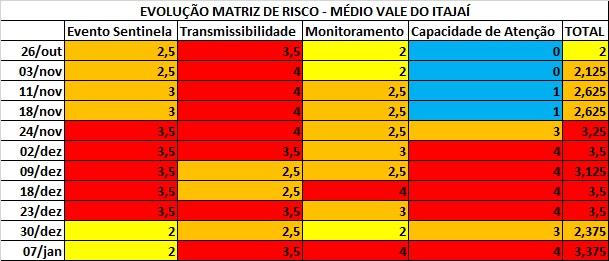 Notas mostram a evolução do Médio Vale do Itajaí na Matriz de Risco Potencial do Governo de SC – Foto: NDMais