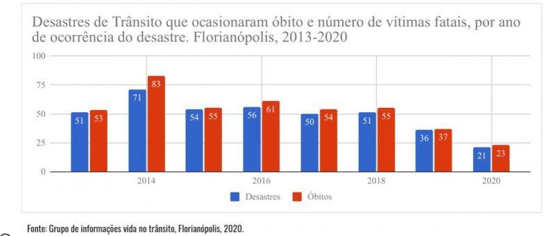 Gráfico com números de desastres e mortes no trânsito de Florianópolis