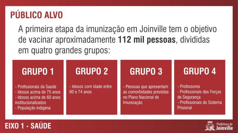 Profissionais da saúde serão os primeiros a receber a dose em Joinville – Foto: Prefeitura de Joinville/Divulgação