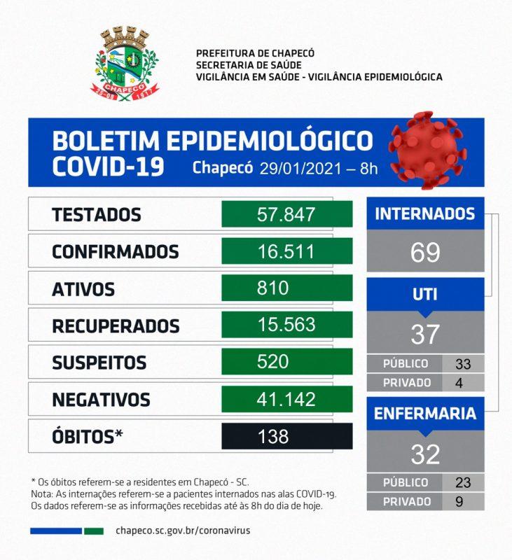 Dados desta sexta-feira (29) – Foto: Prefeitura de Chapecó/ND