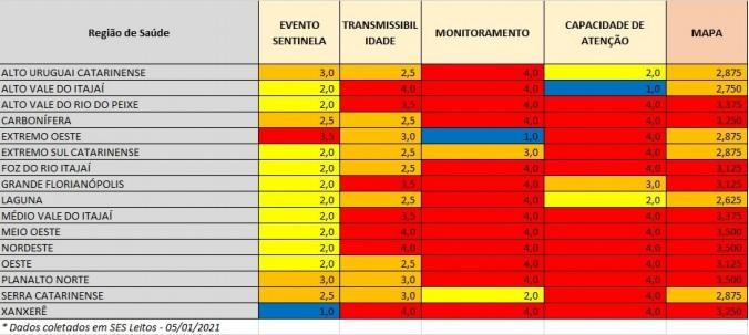 Quadro com os resultados das dimensões do mapa de risco – Foto: SES/Divulgação/ND