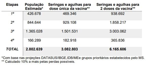 Plano Estadual de Vacinação – Foto: SES/Divulgação/ND