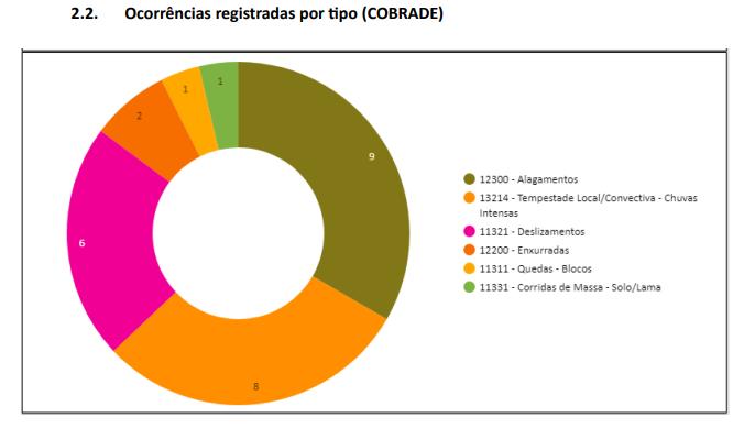 Número de ocorrências registradas pela Defesa Civil do Estado – Foto: Defesa Civil/Divulgação
