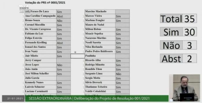 Painel da votação que revogou prisão domiciliar de Julio Garcia