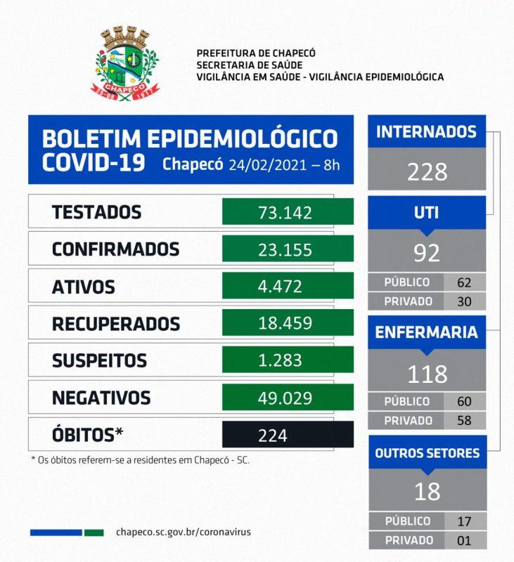 Boletim foi divulgado na manhã desta quarta-feira (24) – Foto: Prefeitura de Chapecó/ND