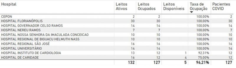 Tabela mostra taxa de ocupação dos hospitais da Grande Florianópolis, onde oito estão superlotados