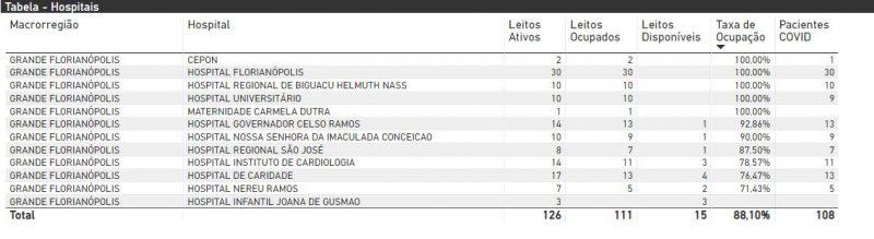 Taxa de ocupação de leitos para Covid-19