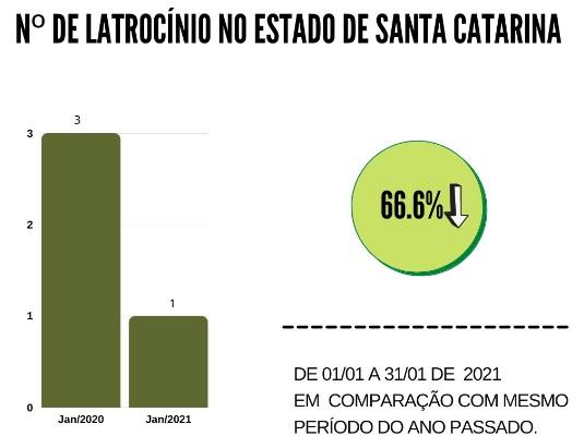 Gráfico de ocorrências de latrocínio – Foto: SSP/Divulgação/ND