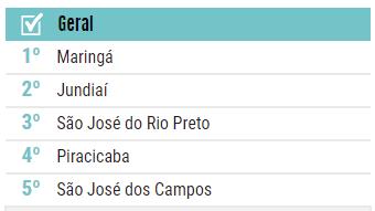 Ranking mostra os melhores municípios para se viver no país – Foto: IDGM/Divulgação