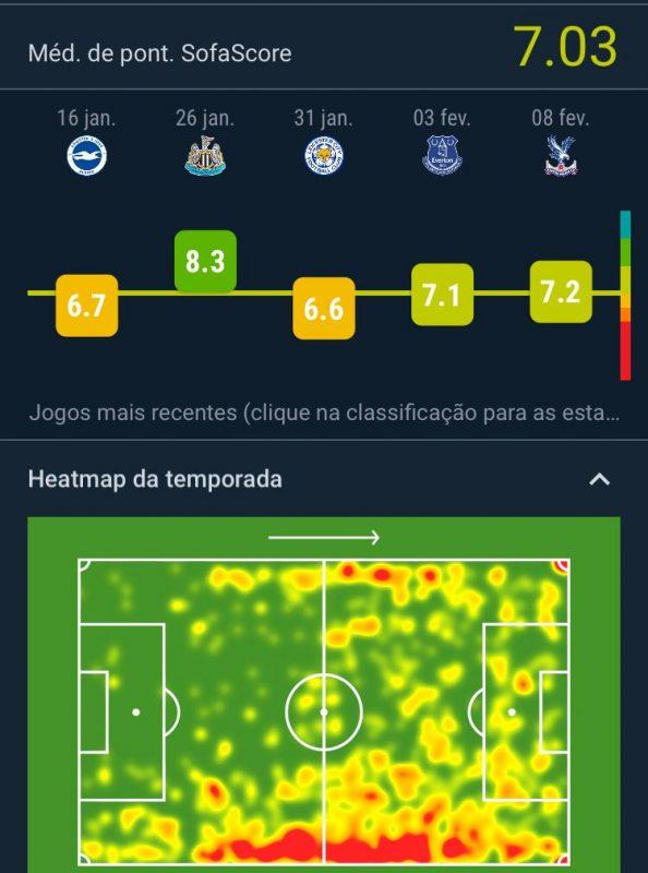 Mapa de calor do atacante Raphinha; últimos jogos do atleta foram registradas suas melhores notas junto ao aplicativo – Foto: Sofascore/divulgação