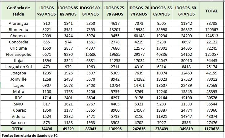 Tabela de número de idosos a serem vacinados em Santa Catarina. – Foto: Secretaria de Estado da Saúde/Reprodução/ND
