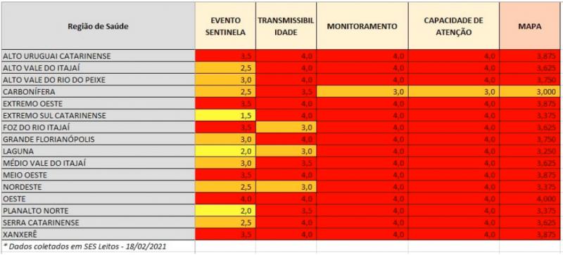 Tabela de dimensões no Mapa de Risco para Covid-19 em 20 de fevereiro de 2021 mostra piora nos níveis de combate à pandemia em todas as regiões – Foto: Divulgação/SES SC