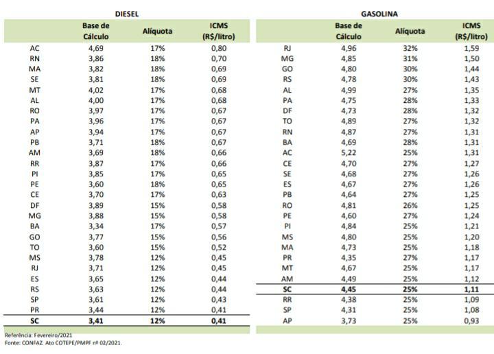Tabela mostra o ICMS sobre a gasolina e o diesel. Referência fevereiro/2021 – Foto: SEF/Divulgação/ND