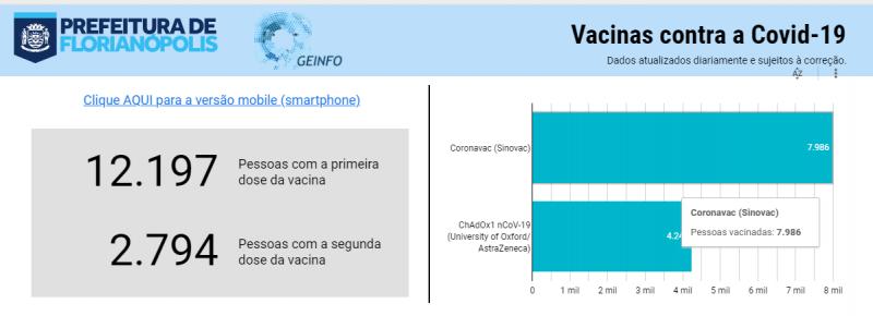 Vacinômetro informa, além de quantas pessoas já tomaram as doses, quais foram as vacinas aplicadas, os grupos que foram imunizado, entre outras informações – Reprodução/ND