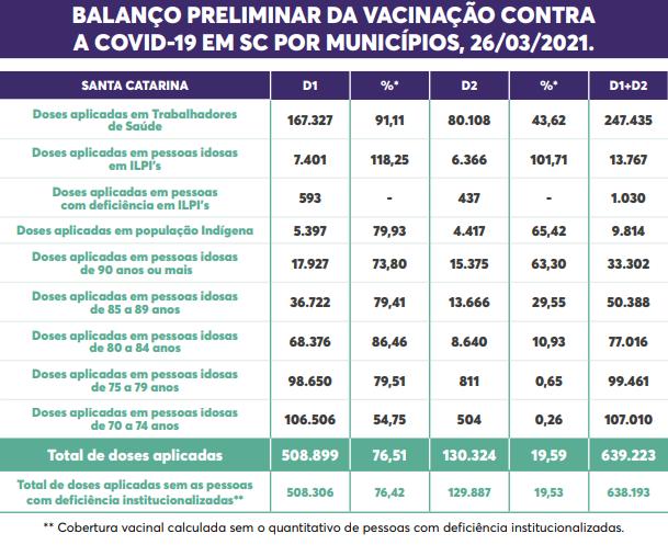 Cobertura vacinal em Santa Catarina até esta sexta (26) – Foto: Reprodução/Dive-SC