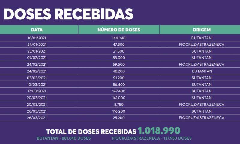 Lotes enviados para Santa Catarina – Foto: Reprodução/SES/ND