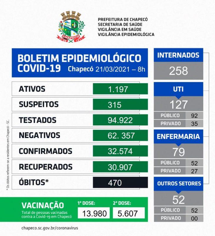 Boletim Epidemiológico deste domingo (21) – Foto: Prefeitura de Chapecó/ND