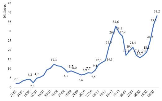 Casos ativos em Santa Catarina entre 21 de maio e 05 de março de 2021 – Foto: Secretaria Estadual da Saúde – Boletins Epidemiológicos. Elaboração: NECAT