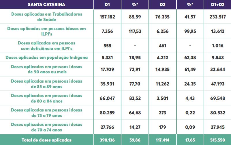 Dados de vacinação desta segunda (22) demonstram 1,6% da população de SC totalmente imunizada – Foto: DIVE/SC/ND