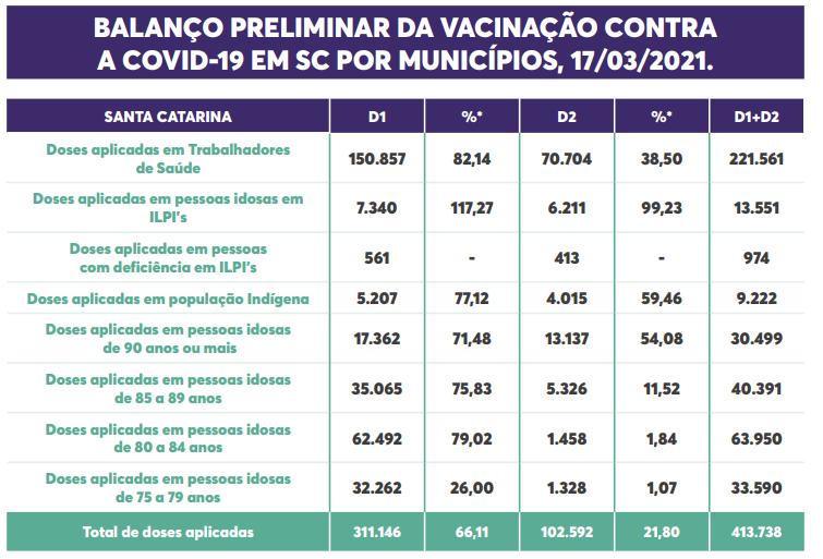 Balanço preliminar de doses aplicadas – Foto: Divulgação/DIVE/SC/ND
