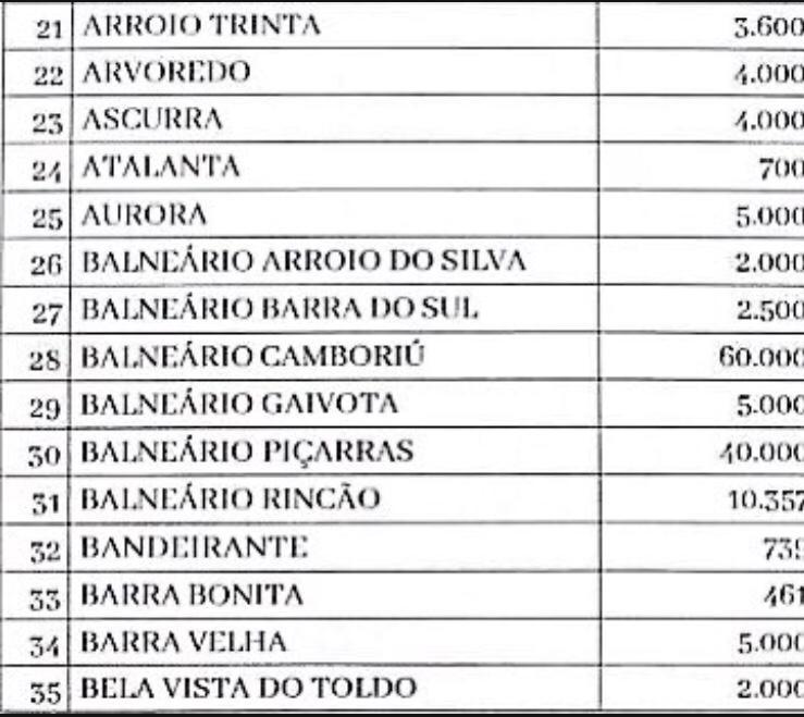 Lista de municípios e doses compradas da vacina Sputnik V - Reprodução/Fecam/ND