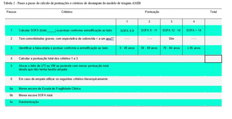 Sistema de pontuação adotado do protocolo adotado pelo Estado leva em consideração a idade dos pacientes – Foto: Divulgação/ND