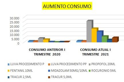 Gráfico mostra o consumo dos itens no Hospital Regional São Paulo, em Xanxerê – Foto: HRSP/Divulgação/ND