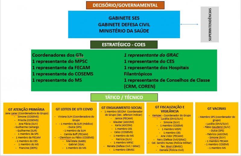 Grupo decisório discutirá medidas propostas ao governador Carlos Moisés – Foto: Reprodução