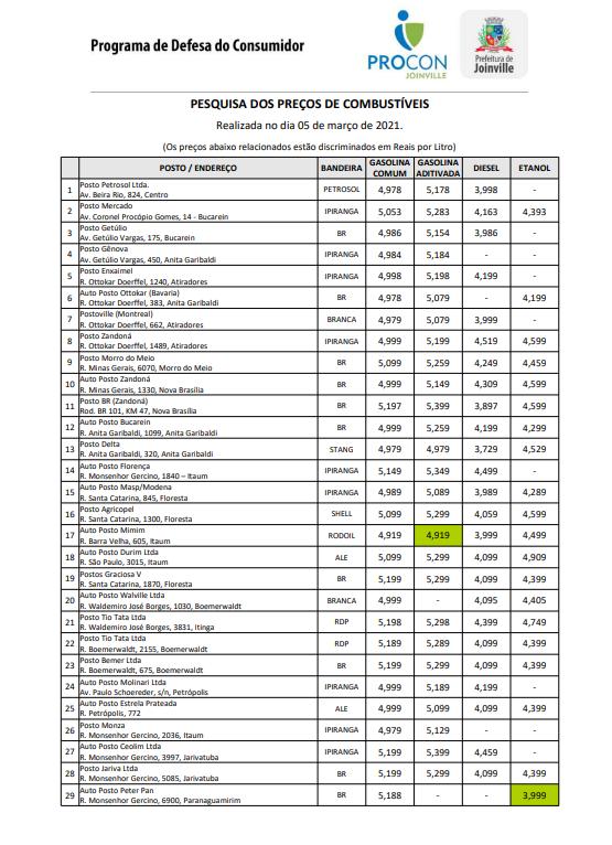 Tabela mostra o valor da gasolina nos postos de Joinville – Foto: Procon Joinville/Divulgação