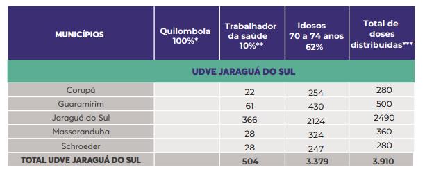 Tabela mostra a quantidade de doses para a região de Jaraguá do Sul – Foto: Dive/Divulgação