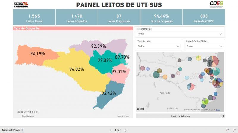 Dos 1.478 leitos de UTIs ocupados em SC, 803 são de pacientes da Covid-19 – Foto: Reprodução/ND