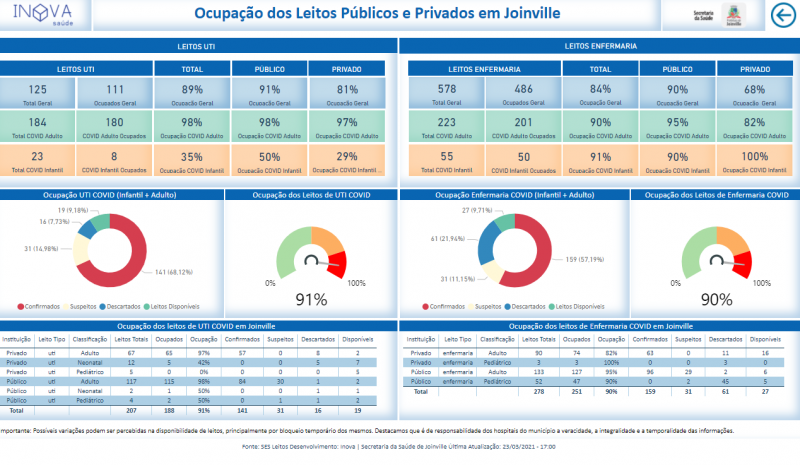 Tabela mostra situação atual dos leitos de UTI e enfermaria em Joinville – Foto: Prefeitura de Joinville/Divulgação