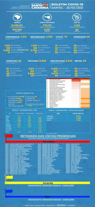 Boletim mostra o número de casos já registrados no sistema prisional catarinense – Foto: SAP/Divulgação